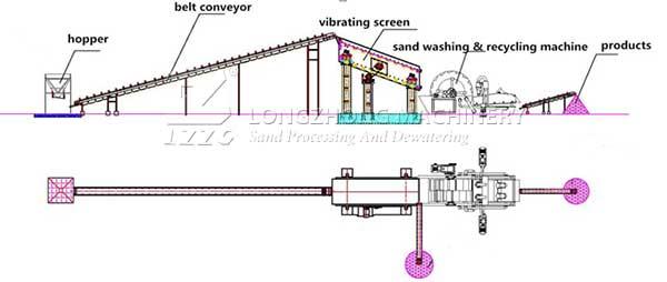 sand_washing_flow