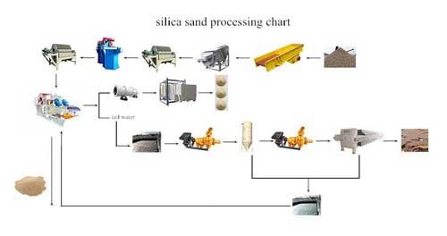 silica-sand-process