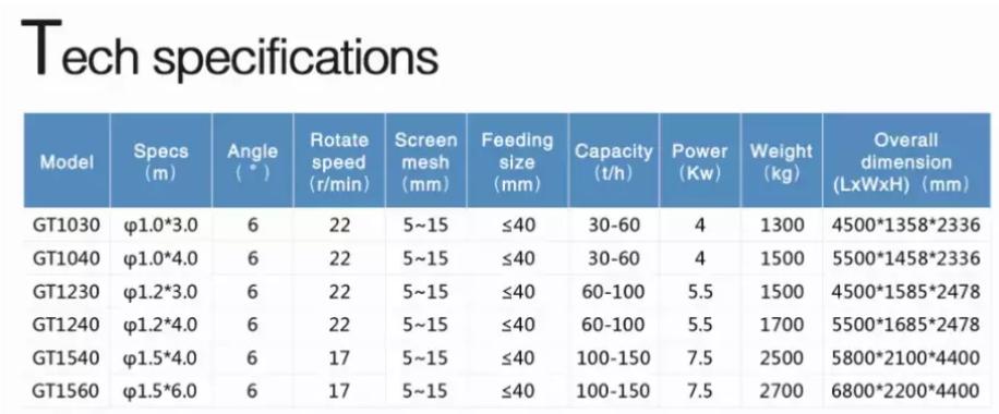 Trommel screen parameters